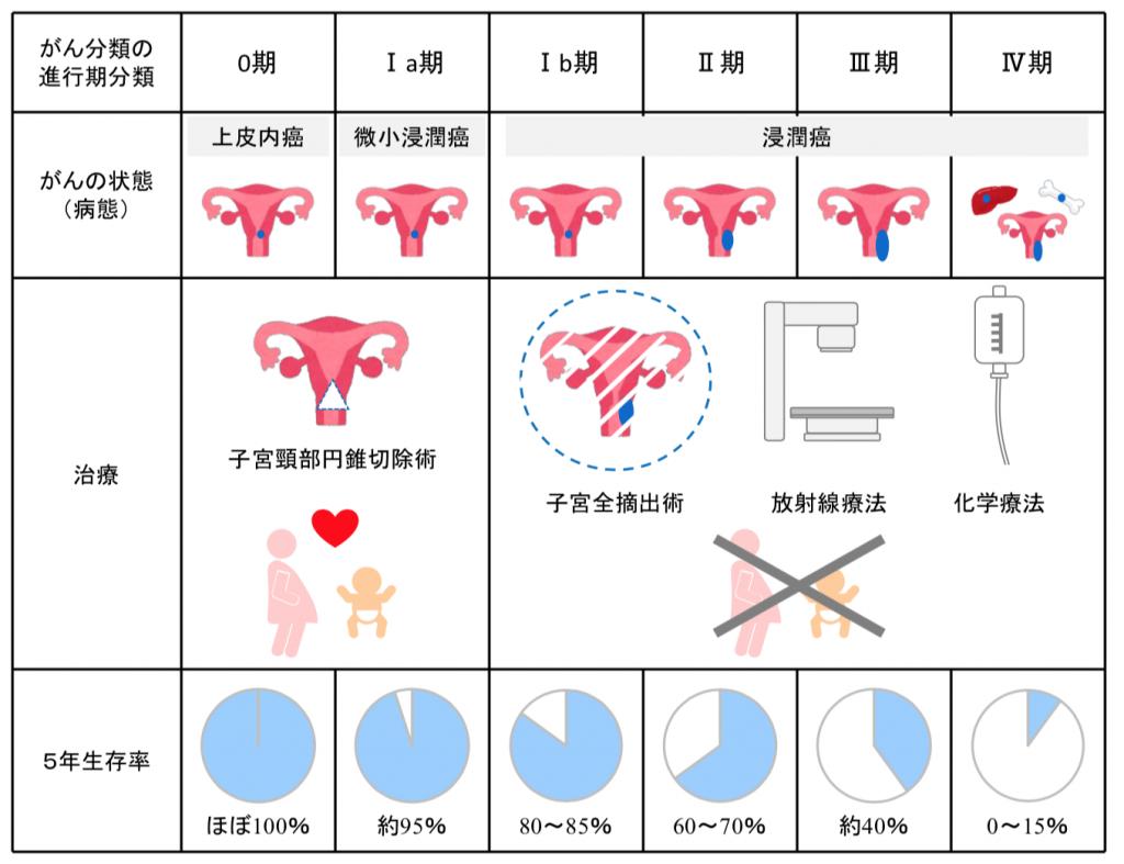 子宮頸がん臨床期分類