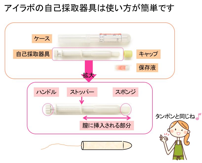 加藤式自己採取器具は使い方が簡単です