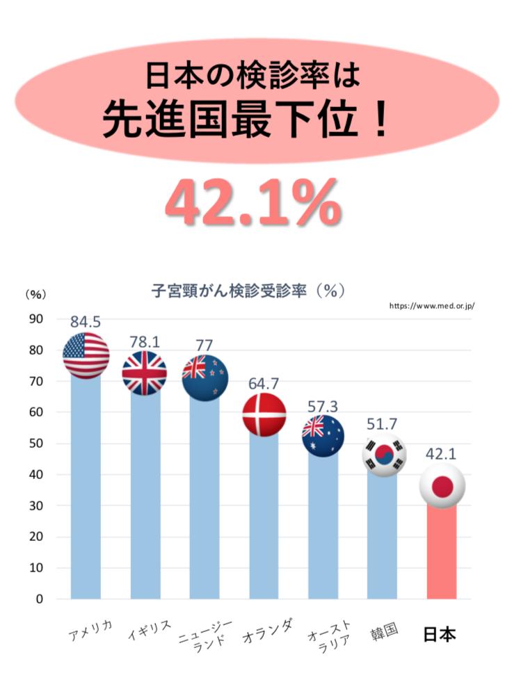 日本の子宮頸がん検診受診率は先進国最下位の42.1%