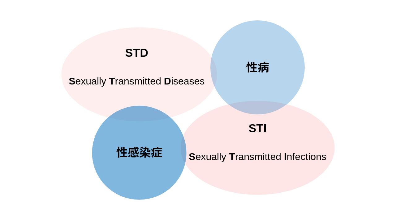 STDとは?