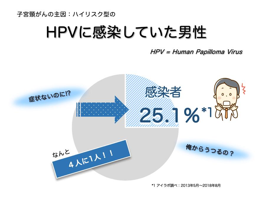 HPVに感染していた男性のデータ