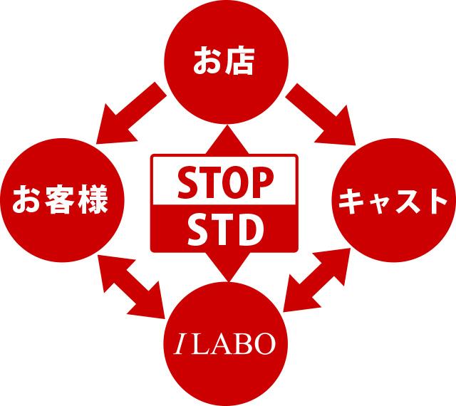 アイラボの性感染症蔓延防止RED CIRCLE