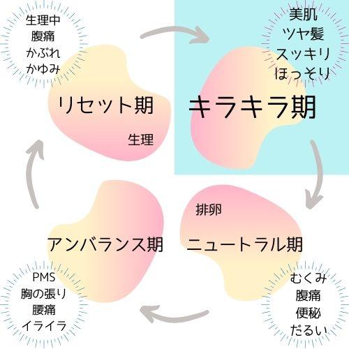 性周期とキラキラ期