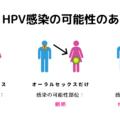 HPV感染部位
