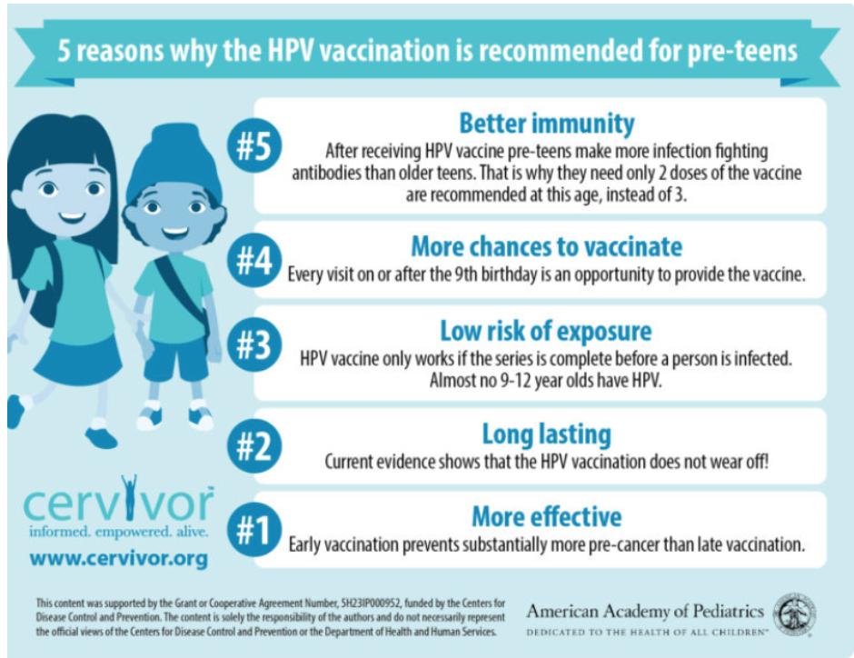 なぜティーンになる前にHPVワクチンを受けるのか