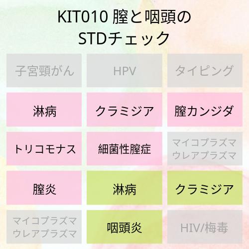 KIT010